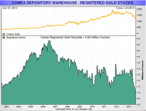Comex depository warehouse registered gold stocks