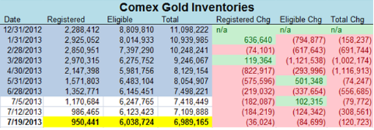 Guldlager hos Comex