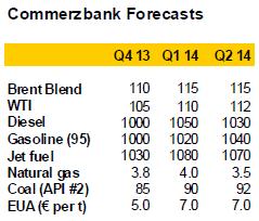 Commerzbank energy forecast
