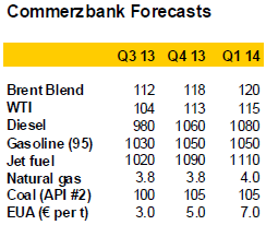 Commerzbank forecast for oil price (WTI and Brent)