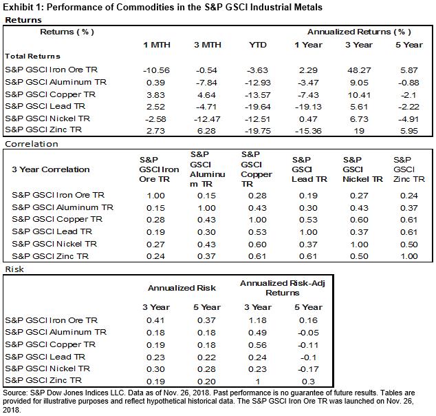 Tabellen visar utvecklingen för råvarorna i S&P GSCI Industrial Metals