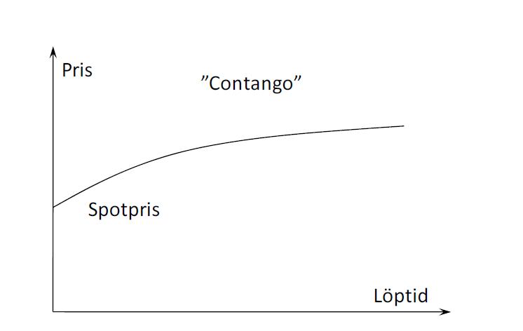 Förklaring av contango - Terminskurva och pris