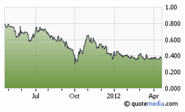 Coral Gold Resources share price chart