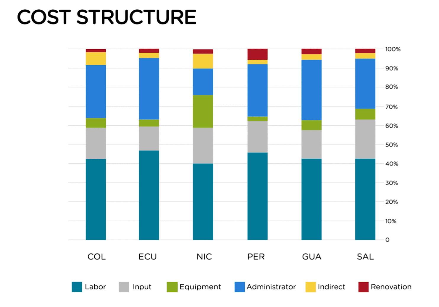 Uppdelning av kostnadsstrukturen