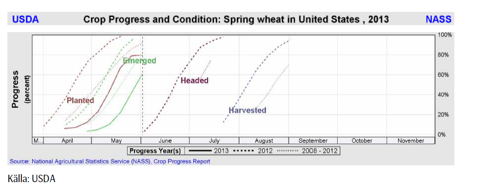 Crop progress and condition - Vintervete USA