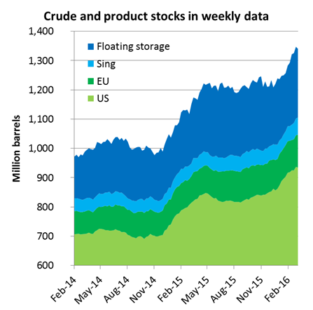 Crude and product stocks