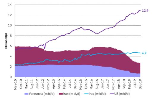 Crude oil production in m bl/d in the US, Iran, Iraq and Venezuela