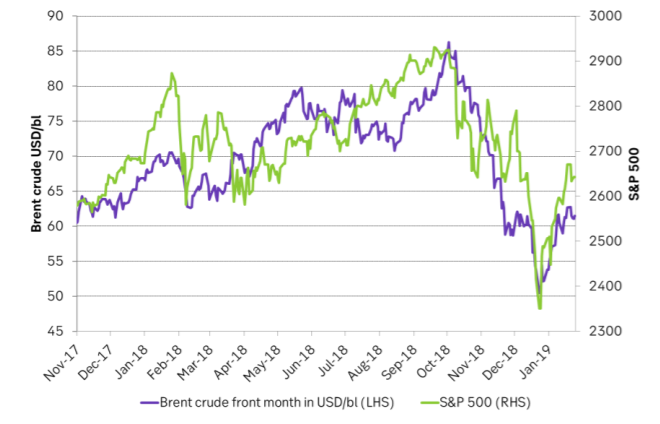 Crude prices and the S&P 500 continue hand in hand