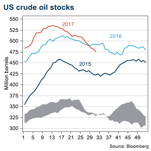 US crude oil stocks