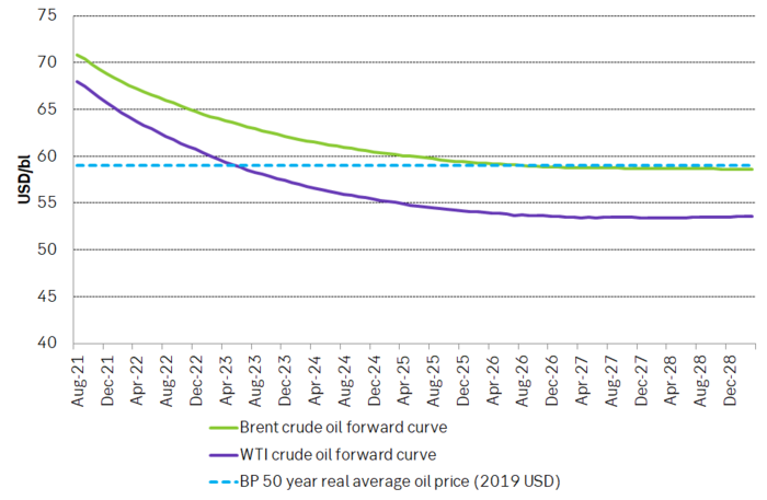 Current crude oil forward prices curves versus the 50 year real average crude oil price in 2019 USD according to BP.