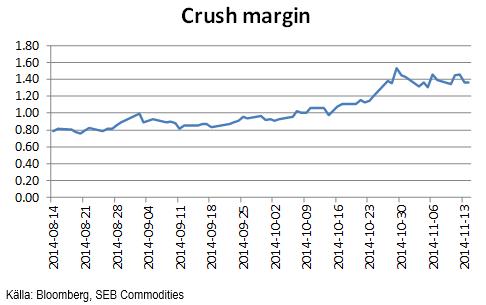 Crush margins för sojabnöbir