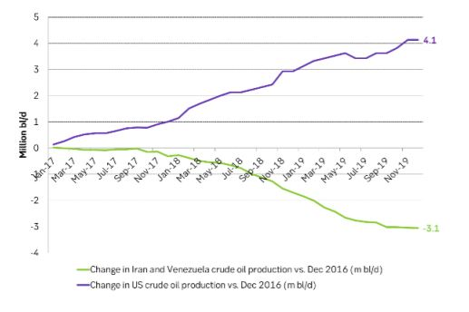 Cumulative oil production change in the U.S. versus Iran + Venezuela