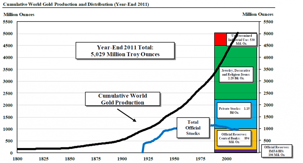 Cumulative world gold production and distribution