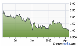 CuOro Resources share price chart