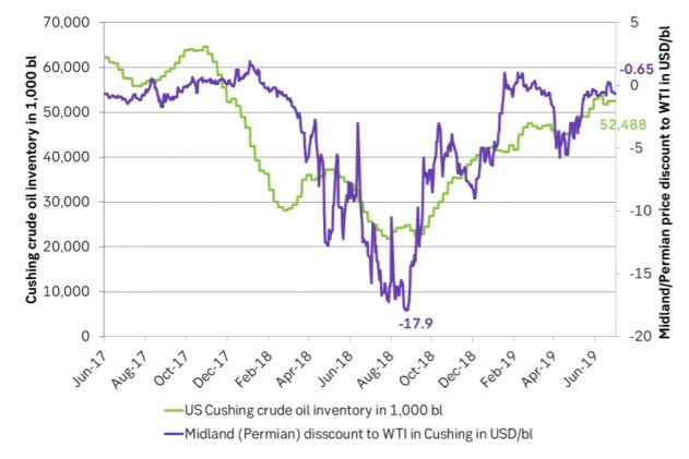 Cushing crude oil stocks