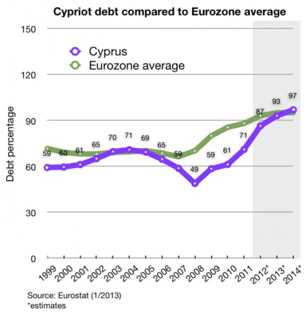 Skulder - Cypern jämfört med eurozonen