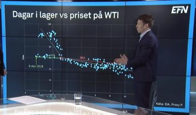 Hur olja i lager och priset hänger samman