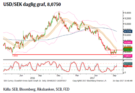 USD/SEK daglig graf, 8,0750