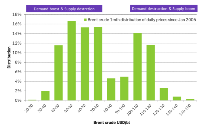 : Distribution of daily Brent crude oil prices. Not a lot from $80 – 100/bl as the oil market is normally either in surplus or deficit