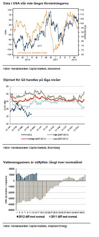 USA-data, elpriset och vattenmagasinen