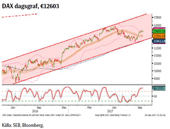 DAX dagsgraf, €12603