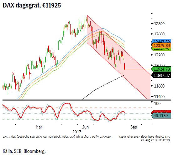 DAX dagsgraf, €11925