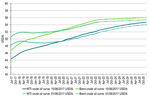 Deeper contango for crude curves
