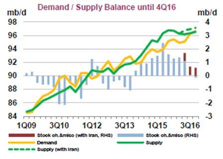 Demand and supply balance