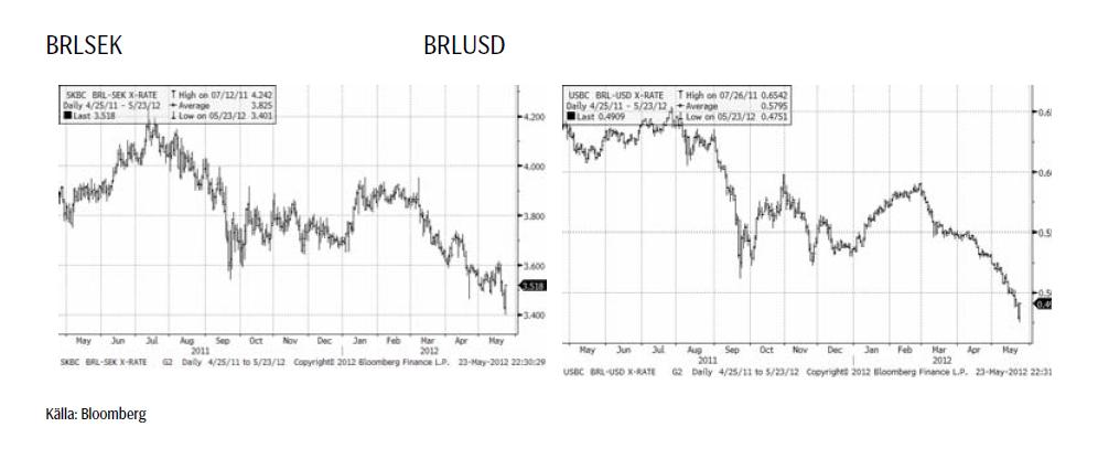 Den brasilianska realen fortsätter att falla
