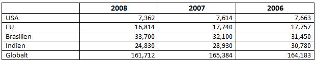 Den globala sockerproduktionen år 2007 till 2009