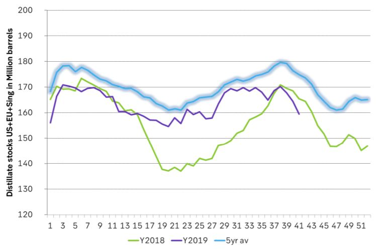 Middle distillates in US, EU and Sing (weekly data)