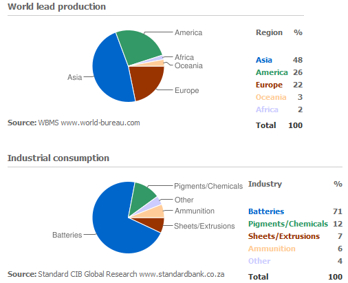 Världsproduktion och konsumtion av bly - Diagram