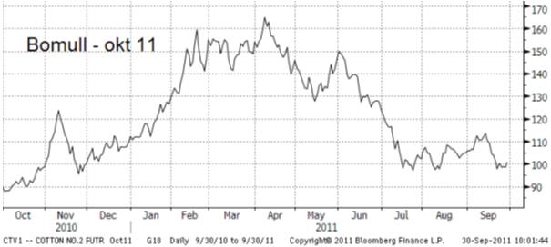 Diagram över priser på bomull - Oktober 2010 till oktober 2011