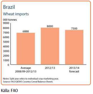 Diagram över hur mycket vete Brasilien importerar