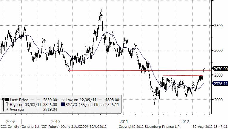 Diagram med graf över kakaoprisets utveckling under 3 år