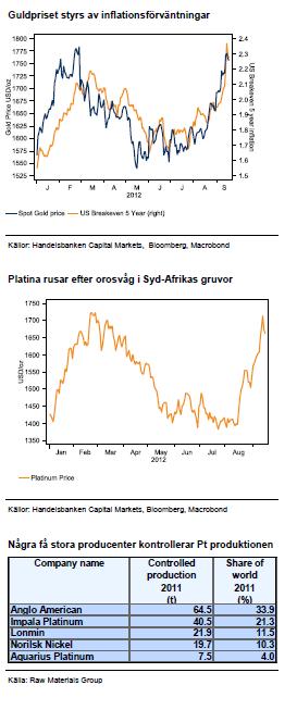 Diagram över guldpris och platinapris