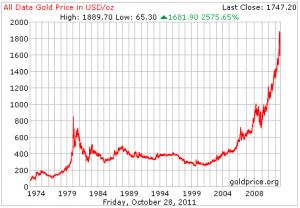 Diagram över guldprisets utveckling från 1974 till 2011