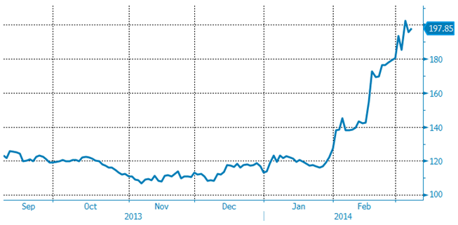 Diagram över kaffepriset 2013 - 2014