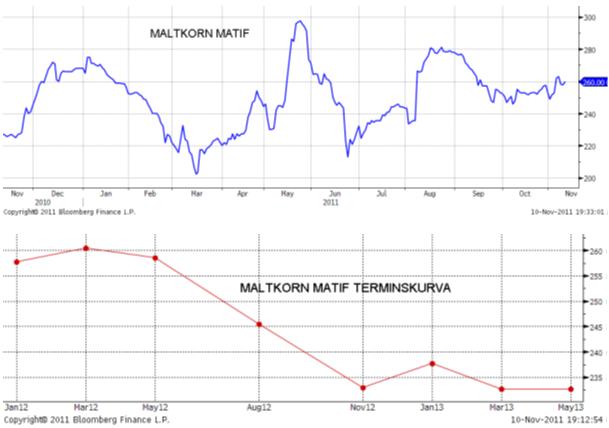Diagram över maltkorn - Prisutveckling och terminskurva på Matif