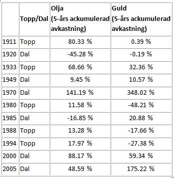 Diagram över olja och guld - Priser i relation - USD