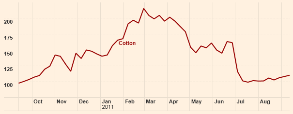 Diagram över pris på bomull år 2010 - 2011