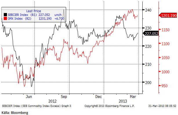 SEB:s råvaruindex (svart) och det svenska aktieindexet OMXS30 (röd).