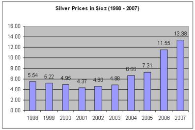 Diagram över silverprisets utveckling år 1998 - 2007