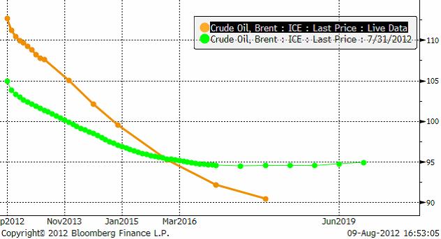 Diagrammet visar att terminer på brent (olja) är billigare än spot