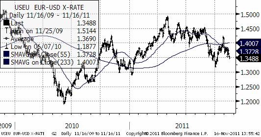 Diagram på valuta - EUR USD X-rate