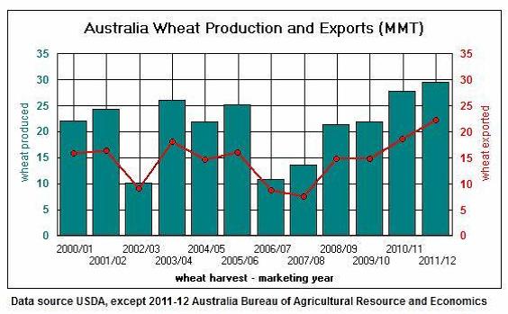 Diagram över vete - Produktion och export i Australien
