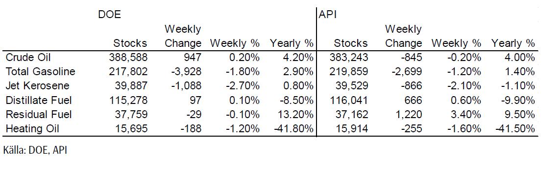 DOE och API - Oljelager i USA