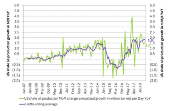 US EIA drilling productivity