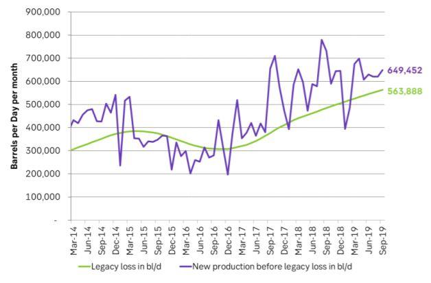 Production per month