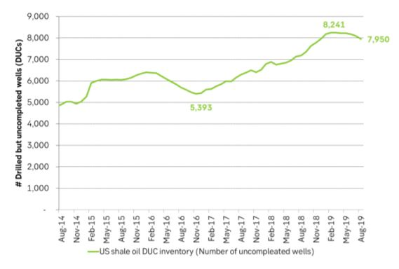 The US inventory of DUCs